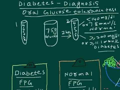 What Are The Criteria For Diagnosis Of Diabetes?