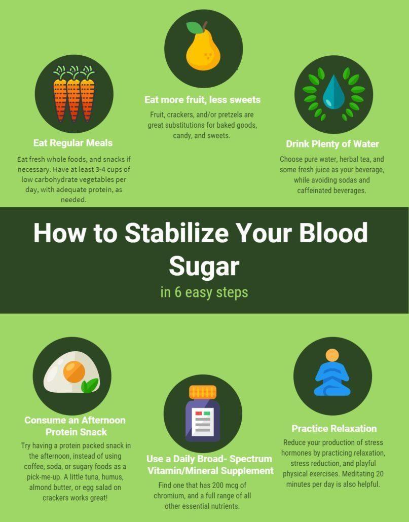 Broken Bones Cause High Blood Sugar