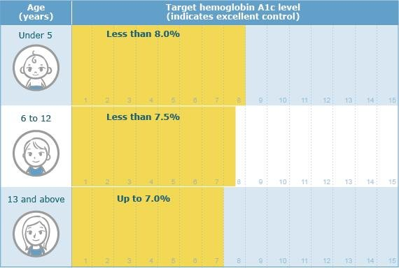 What Is A Good A1c Level?