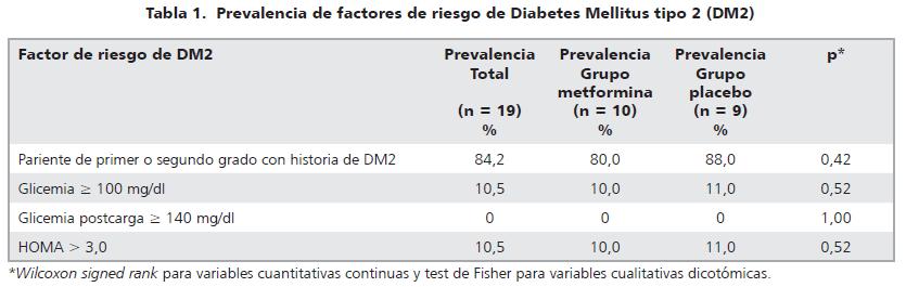 Efecto Metablico De La Metformina En Adolescentes Obesas Con Riesgo De Diabetes Mellitus Tipo 2