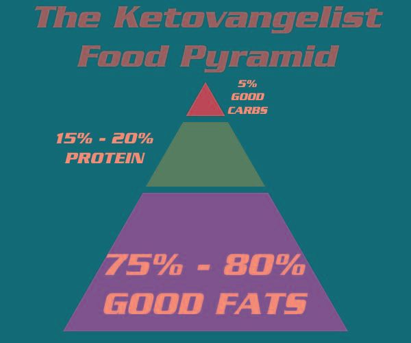What Is The Maximum Number Of Carbs To Stay In Ketosis?