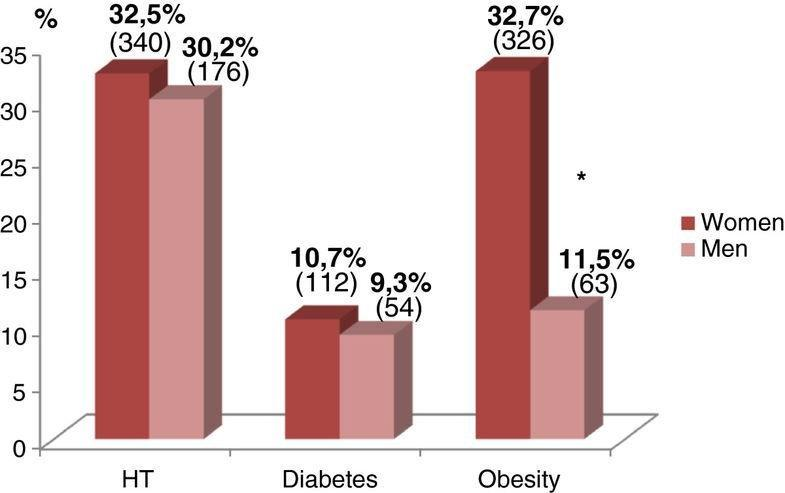 Relationship Between Diabetes And Hypertension