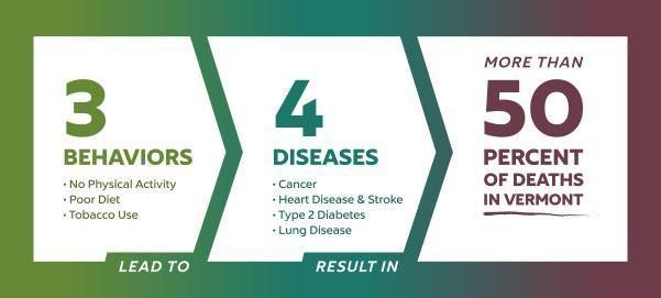 Department Of Health Diabetes Statistics