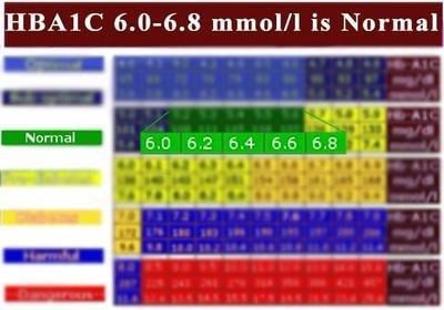 Hba1c 6.4 Is It Curable?