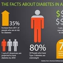 Diabetes America Association Usa Diabetic Forum - Google+