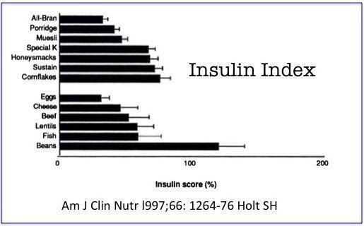 Glycemic Index Vs Insulin Index