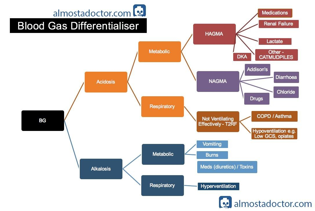 Normal Anion Gap Metabolic Acidosis Mnemonic