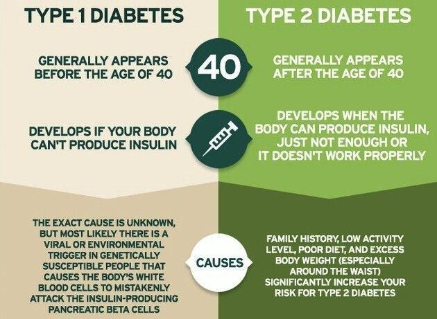 Which is More Worse Type 1 or Type 2 Diabetes?