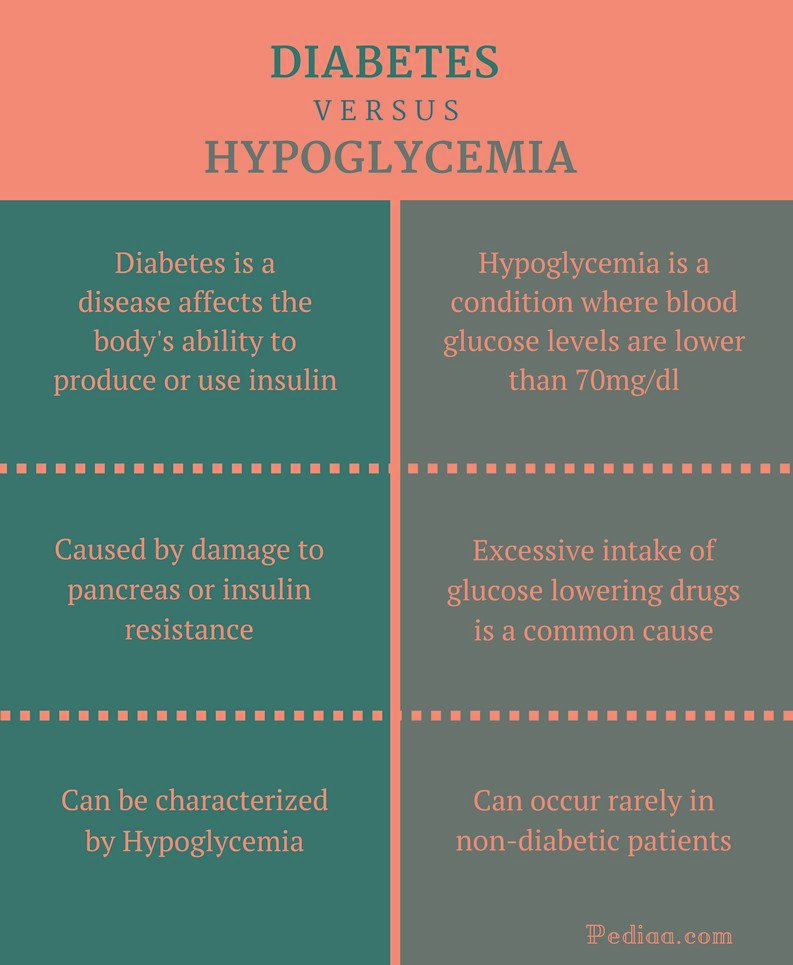 Is There A Difference Between Hypoglycemia And Diabetes?