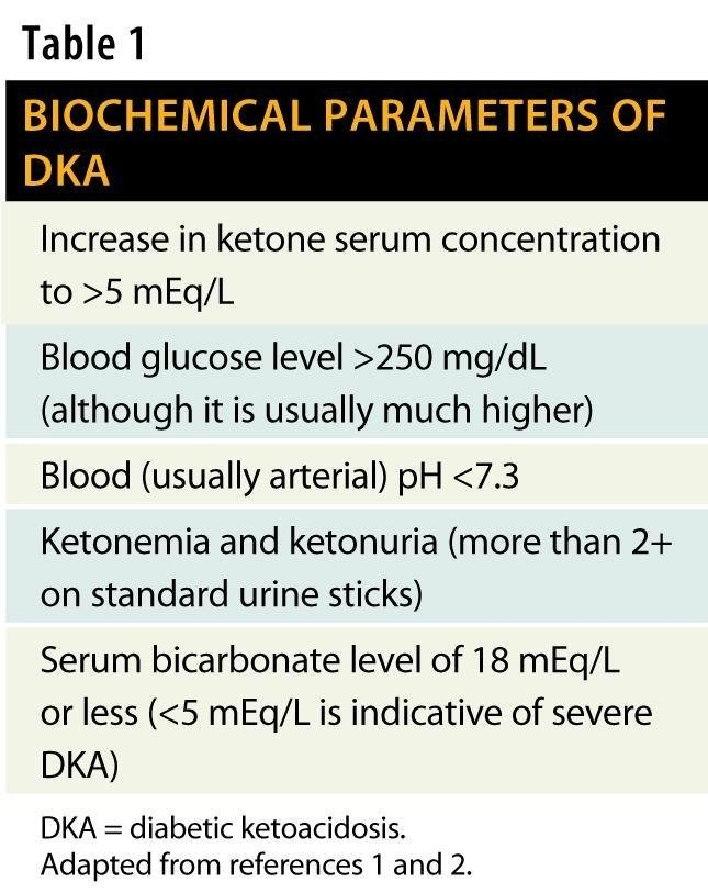 Diabetic Ketoacidosis: Maintaining Glucose Control