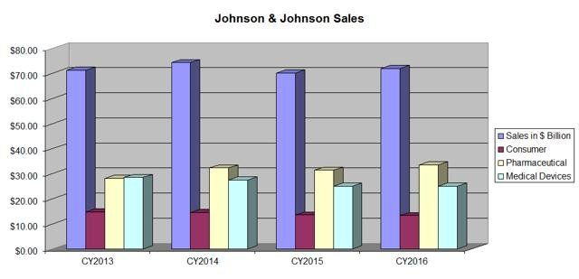 Johnson & Johnson: After Rising 15% This Year, What's Next?