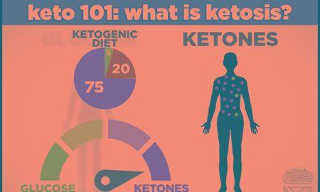 Is Ketosis Similar To Paleo?