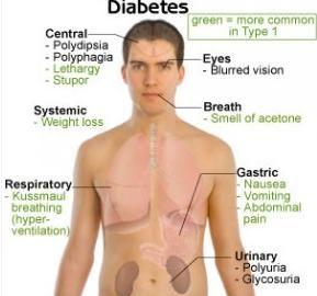 Diabetes Under 30