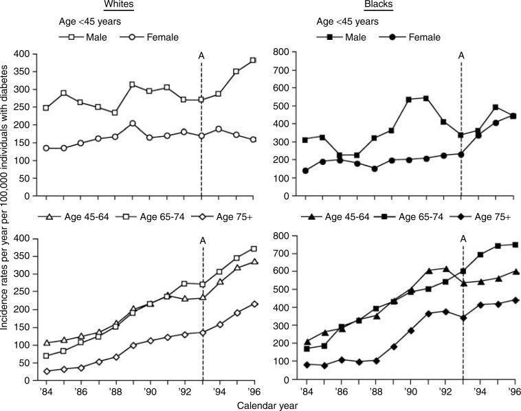 Diabetes Epidemic United States