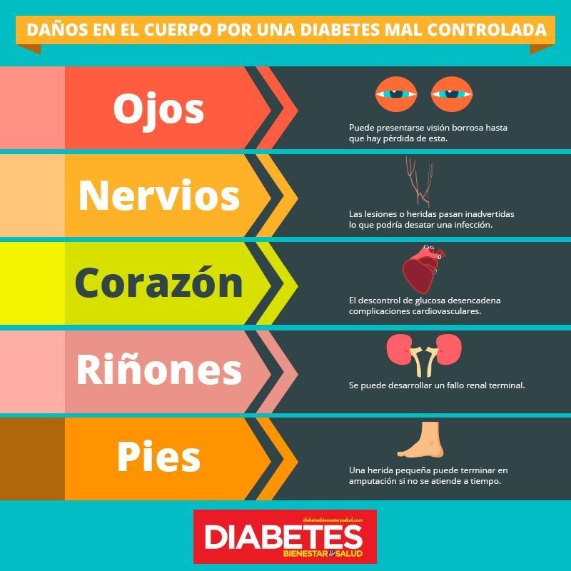 Principales Complicaciones De La Diabetes