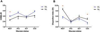 Impaired Glucose Tolerance Vs Insulin Resistance