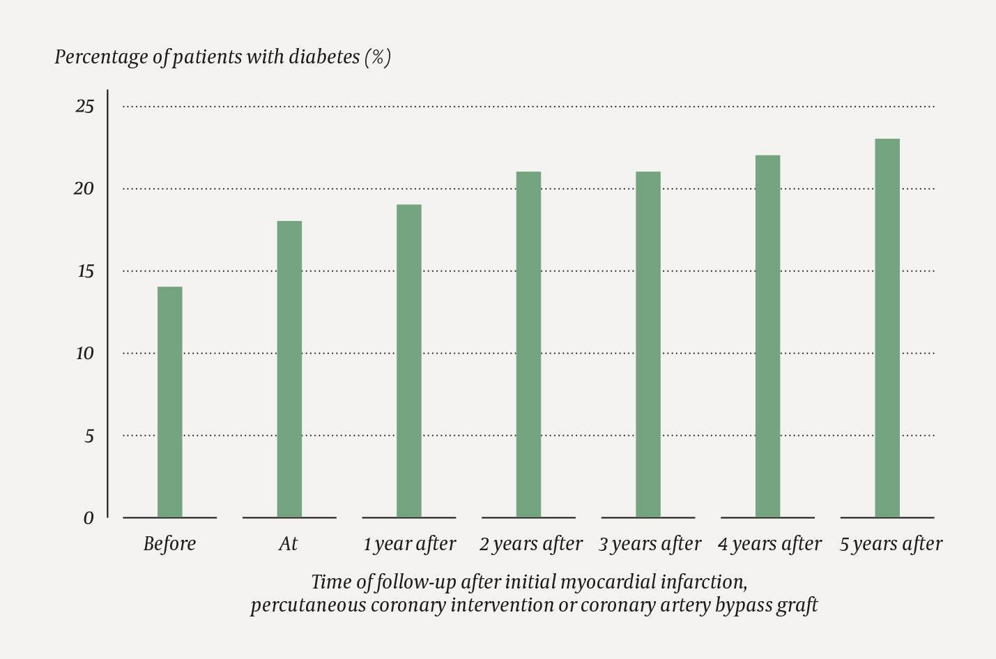 Prevalence Of Diabetes Before And After First Diagnosis Of Coronary Artery Disease