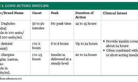 Long-Acting Insulins Useful Tools in Type 1 and Type 2 Diabetes