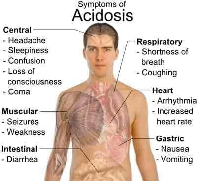 Acidosis - Causes And Effects