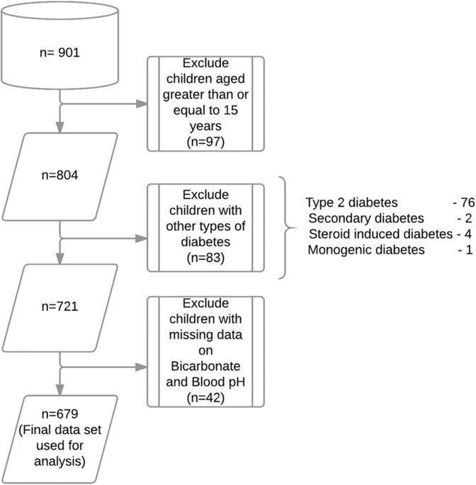 Ketoacidosis At First Presentation Of Type 1 Diabetes Mellitus Among Children: A Study From Kuwait
