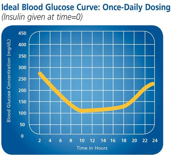 About Glucose Curves