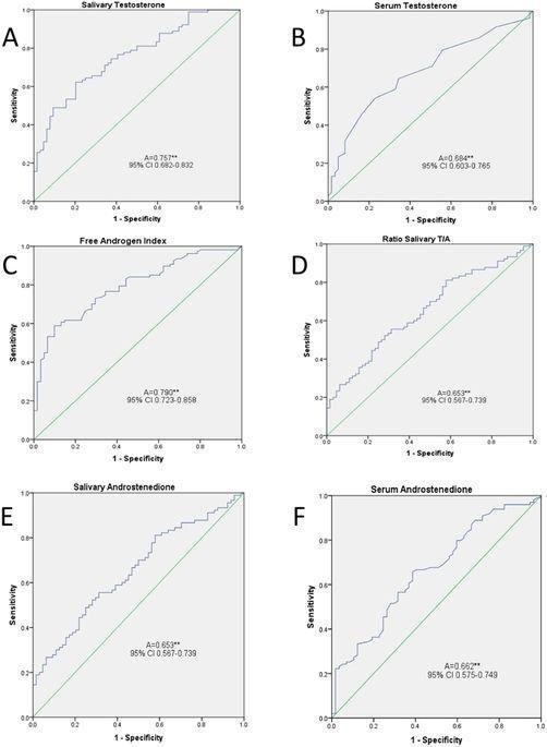 Insulin Assay Showed Strong Cross-reactivity