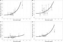 Uric Acid Levels In Diabetic Patients