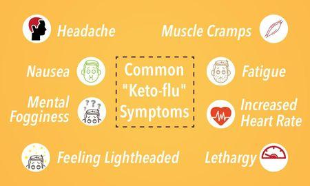 Ketosis Symptoms Urine Color