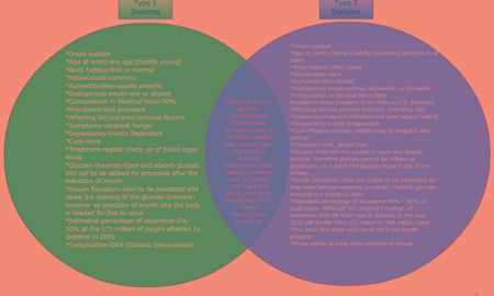 Difference Between Type1 And Type 2 Diabetes Venn Diagram