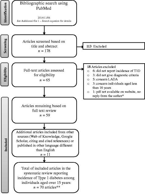 Global Epidemiology Of Type 1 Diabetes In Young Adults And Adults: A Systematic Review
