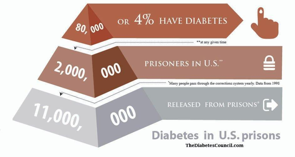 Diabetes Care In Prison: How To Manage Your Diabetes In Prison