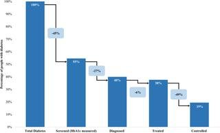 Prevalence And Unmet Need For Diabetes Care Across The Care Continuum In A National Sample Of South African Adults: Evidence From The Sanhanes-1, 2011-2012