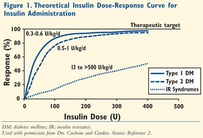 U-500 Insulin: Not For Ordinary Use