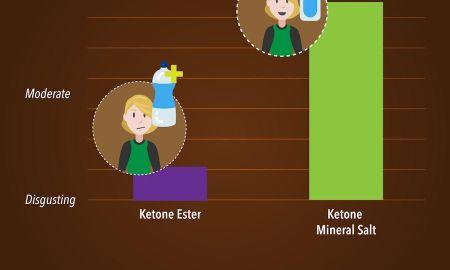 Do Ketones Cause Kidney Failure?