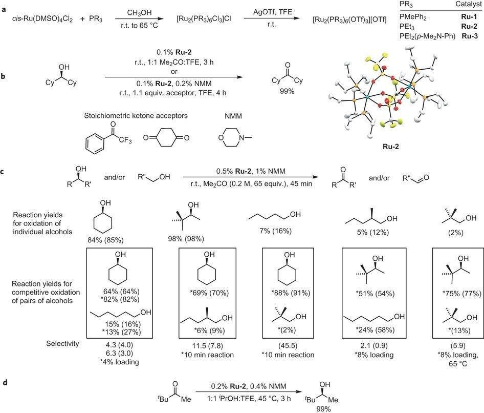 Site-selective Oxidation, Amination And Epimerization Reactions Of Complex Polyols Enabled By Transfer Hydrogenation