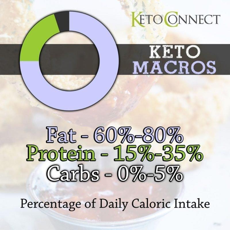 Ketogenic Diet Beginners Guide