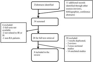 Effects Of Tumour Necrosis Factor Antagonists On Insulin Sensitivity/resistance In Rheumatoid Arthritis: A Systematic Review And Meta-analysis