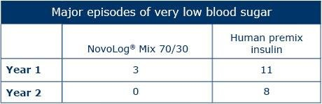 How Long Does Novolog Last In Your System