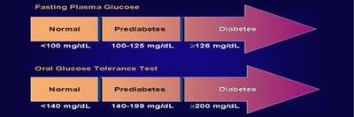 Ayurvedic Medicine To Prevent Diabetes