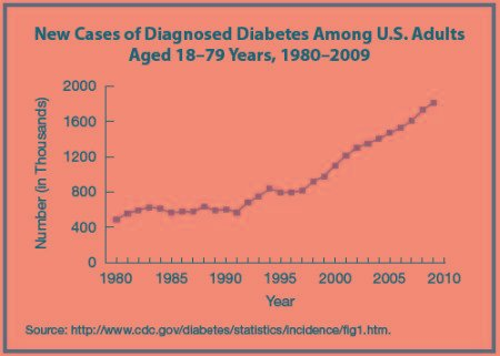 What Is The Main Cause Of Diabetes?