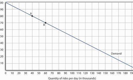 is insulin elastic or inelastic