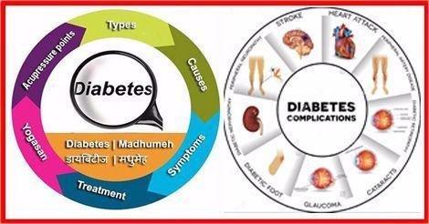 Diabetes Mean In Hindi | DiabetesTalk Net