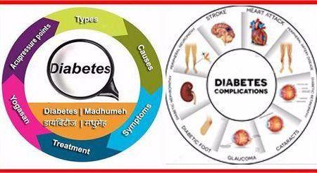 How To Diabetes Control In Hindi