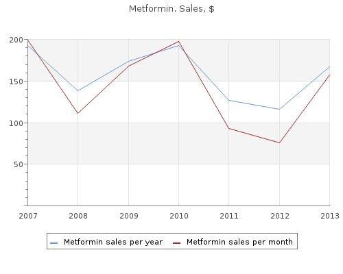 Metformin 850 Mg, 500 Mg. Buy Online Metformin Cheap.