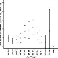 Diabetes Mellitus In Rural India
