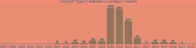 Can Lexapro Cause Type 2 Diabetes