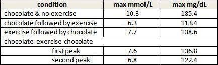 Milk Chocolate And Blood Sugar
