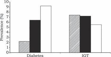 Current Scenario Of Diabetes In India