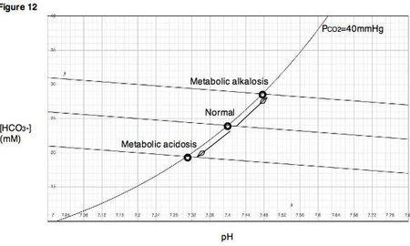 What Is The Value For Metabolic Acidosis?