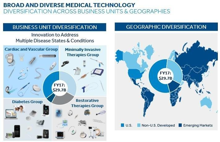 Dividend Aristocrats In Focus Part 24: Medtronic